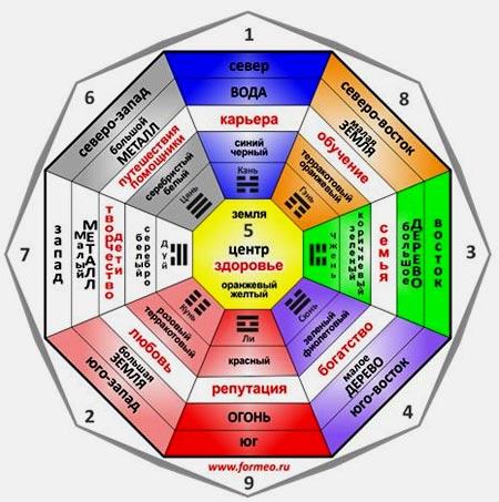 Таблица секторов и зон фен-шуй