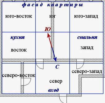 планировка по Фен-Шуй