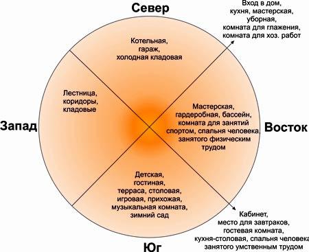 график расположения дома