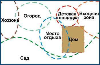 схема зонирования земельного участка