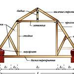Планировка крыши дома