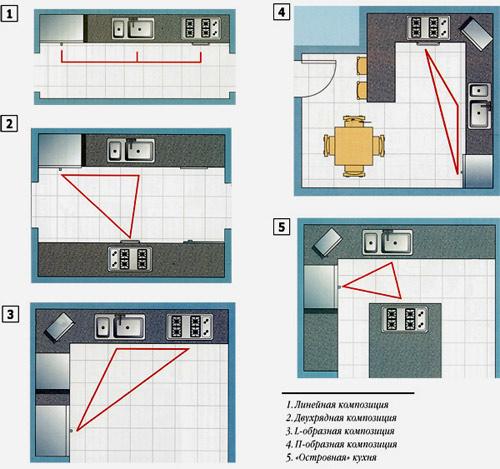 план кухонного помещения