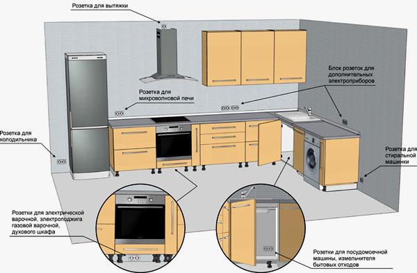 чертеж кухни с розетками