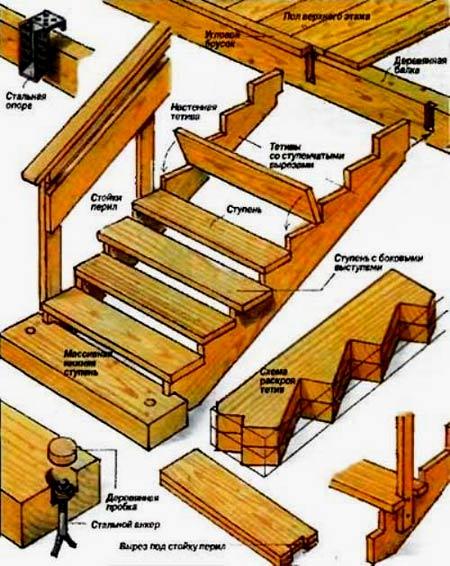 конструкция мансардной лестницы