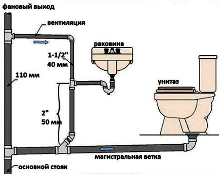 установка санузла