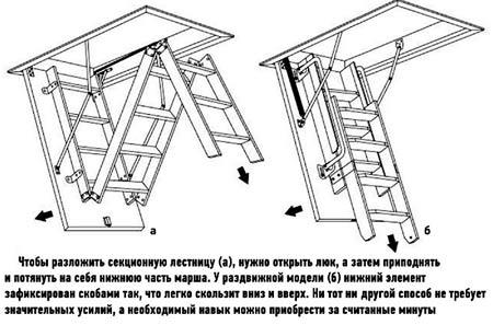 чердачная складная лестница