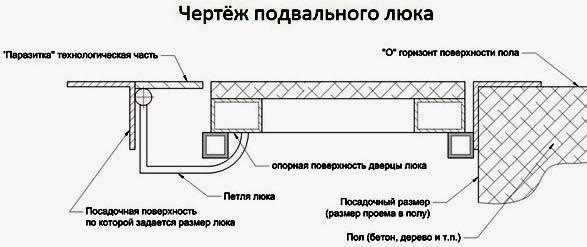 чертеж подвального люка