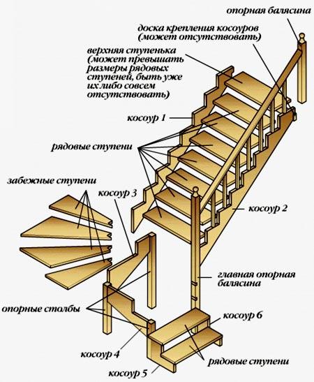 лестница из дома в подвал
