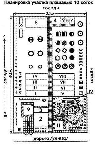 план участка 10 соток