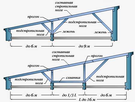 стропильная схема мансарды