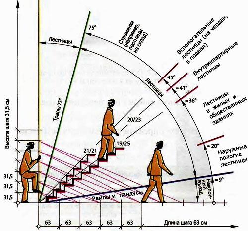 уклон лестницы