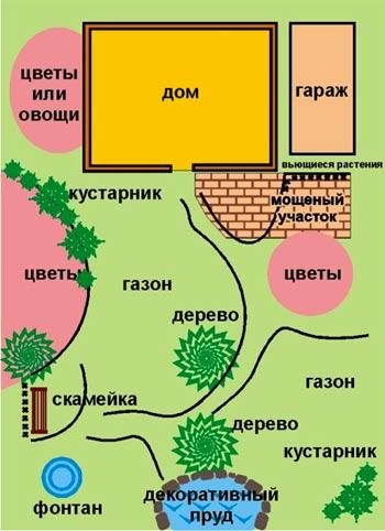 планировка участка