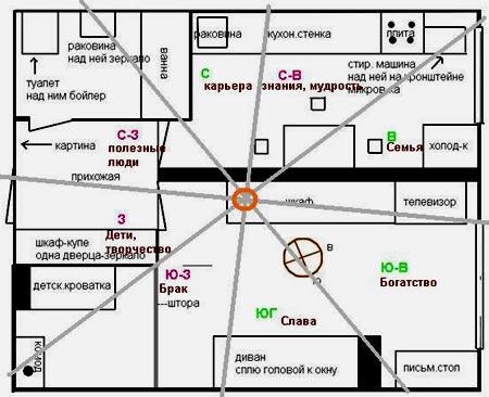планировка дома по феншуй