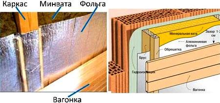 теплоизоляция сауны