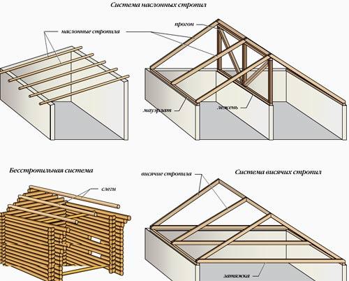 схема скатной крыши