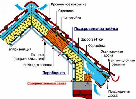 теплоизоляция мансарды