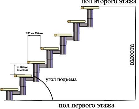 высота ступеней лестницы