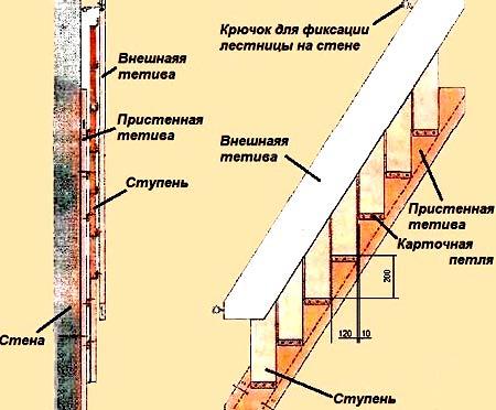 тетива складной лестницы