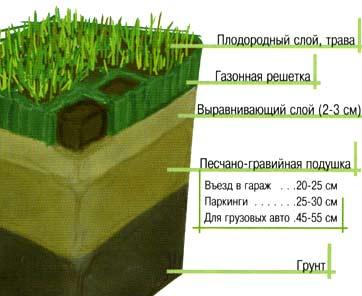 схема укладки газона