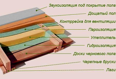 схема деревянные перекрытия