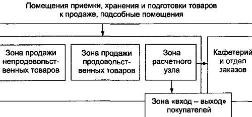 планировка магазина