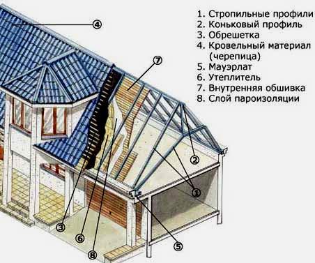 схема крыши мансарды
