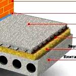 Строительство межэтажных перекрытий в частном доме