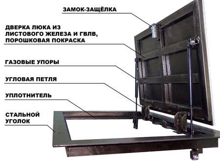 установка крышки люка