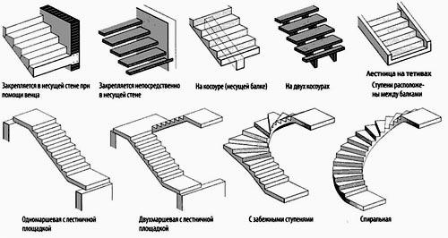 подвальная лестница
