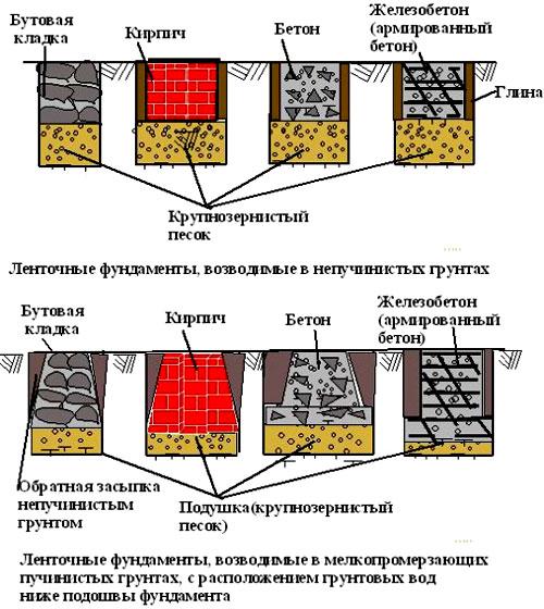схема ленточный фундамент