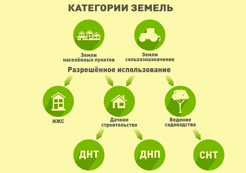 категории земель