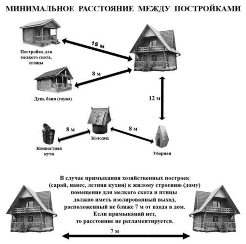 Расстояние между постройками