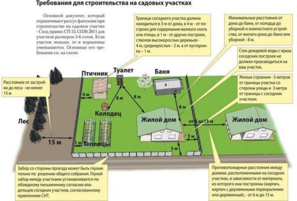 Требования для строительства на садовых участках