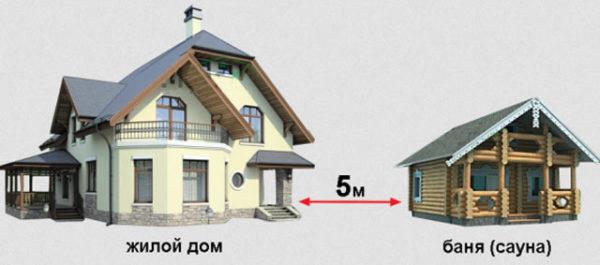 дистанция между зданиями
