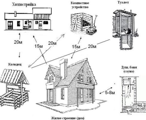 постройки на участке