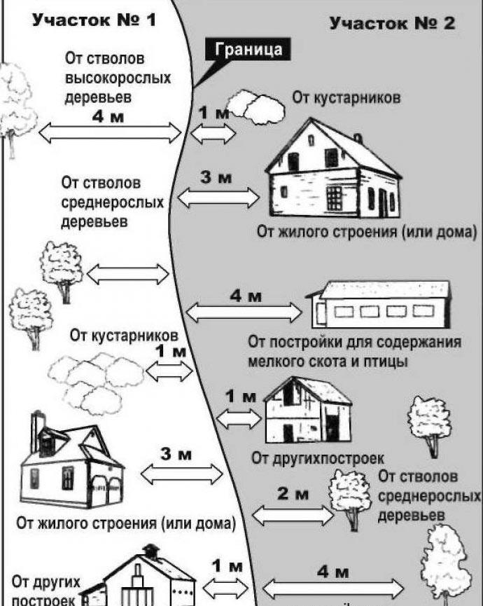 дистанции между домами