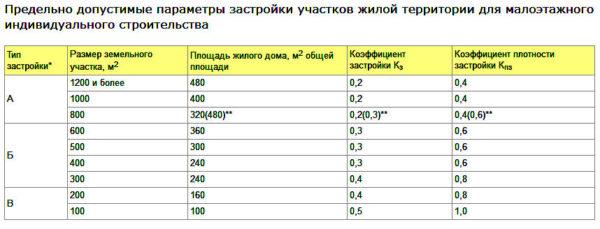 параметры жилой застройки