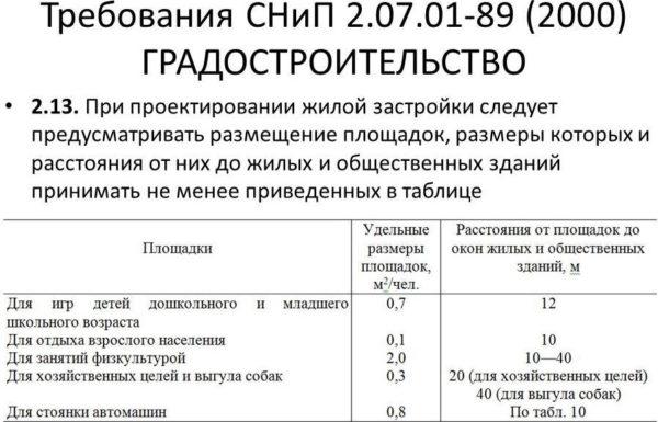 СНиП 2-07-01-89