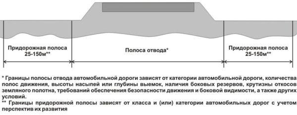 схема автодороги