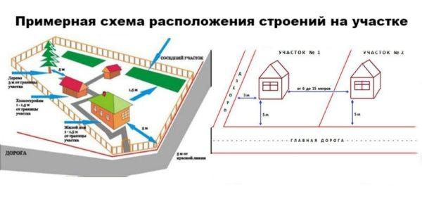 Строения на участке