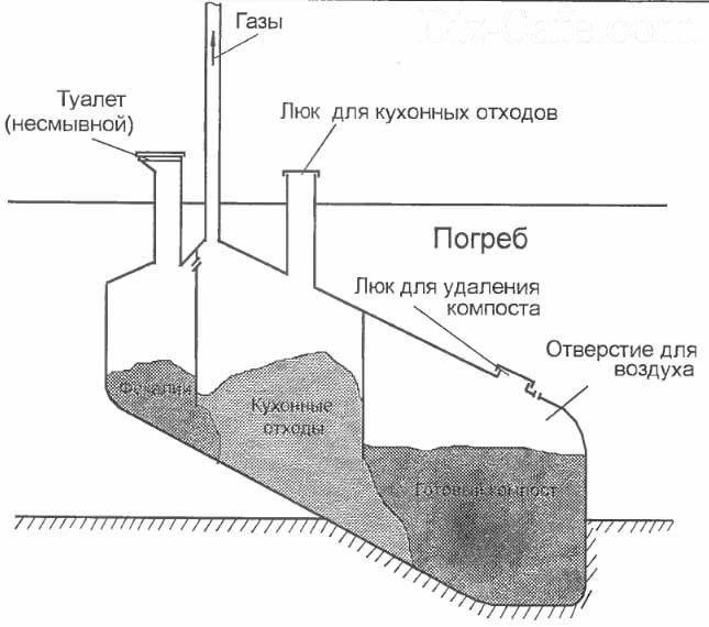Погреб с компостным сектором
