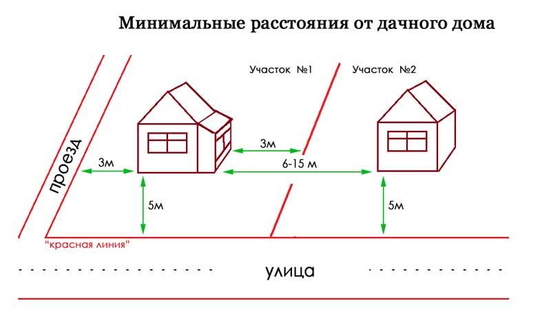 дистанция от дома до красной линии