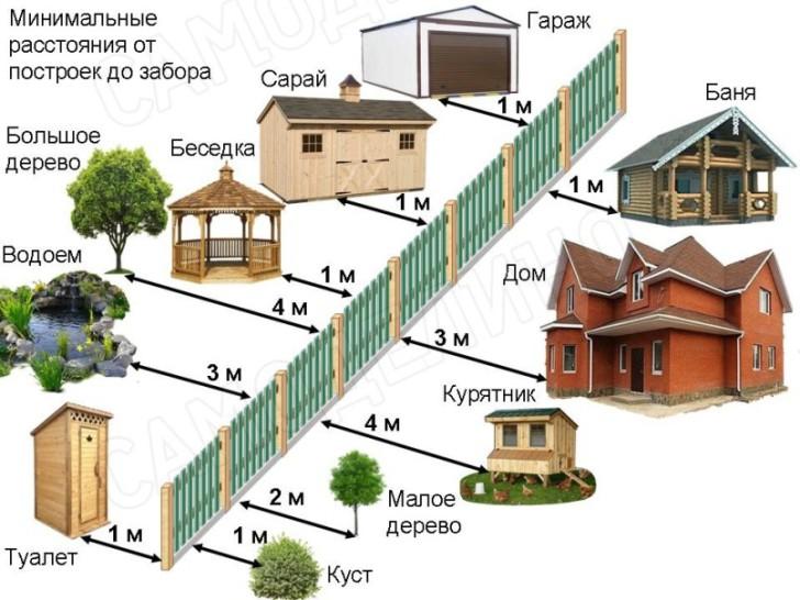 Дистанция от дома до построек