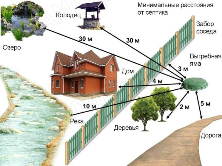 https://samodelino.ru/wp-content/uploads/Rasstoyaniya-septik.jpg