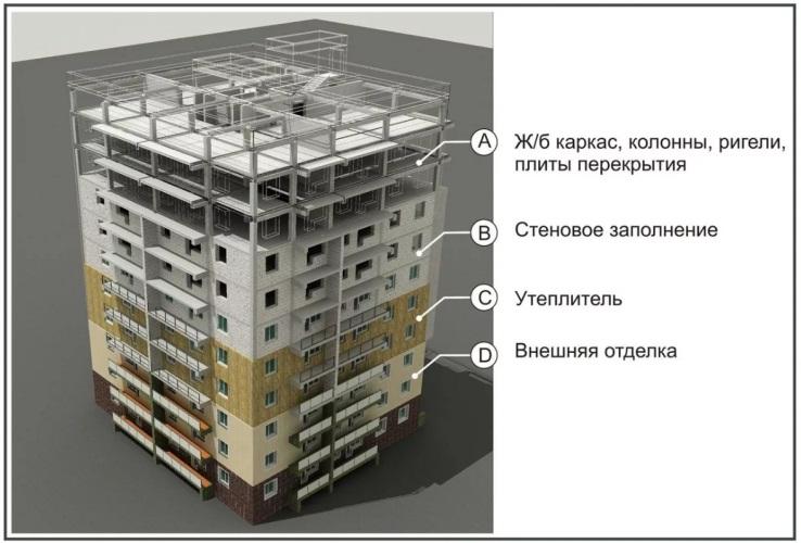 Проекция дома II 68